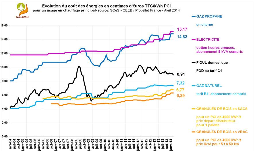 Lesévolutions des prix du boisénergie ONF Energie Bois # Type De Bois De Chauffage